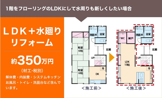 1階をフローリングのLDKにして水周りも新しくしたい場合 LDK+水廻りリフォーム 約350万円(材工・税別) 解体費・内装費・システムキッチンお風呂・トイレ・洗面台など含んでいます。